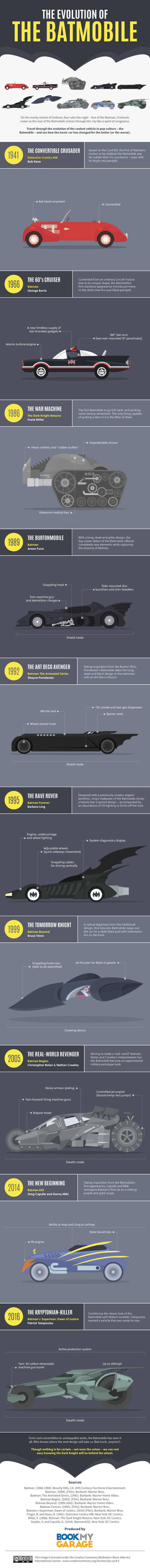 The evolution of the Batmobile - infographic