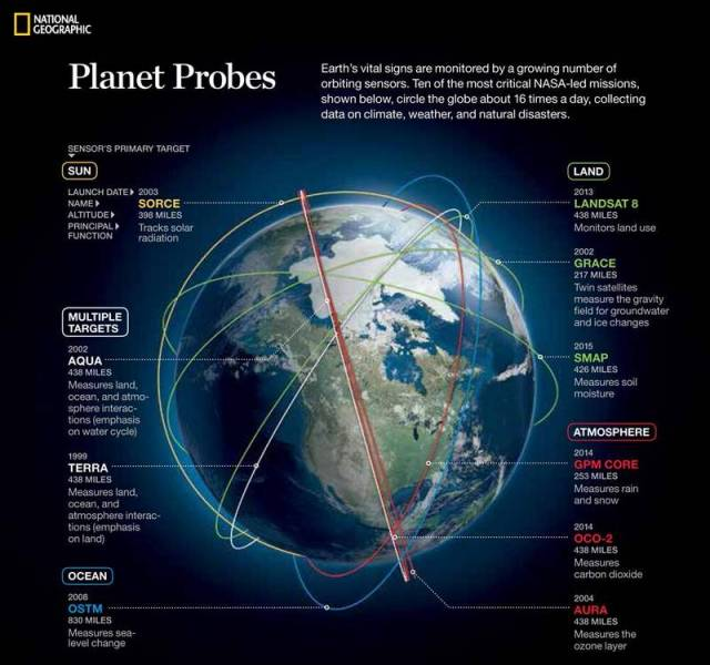 Earth's vital signs are monitored by NASA's 19 Earth-observing missions