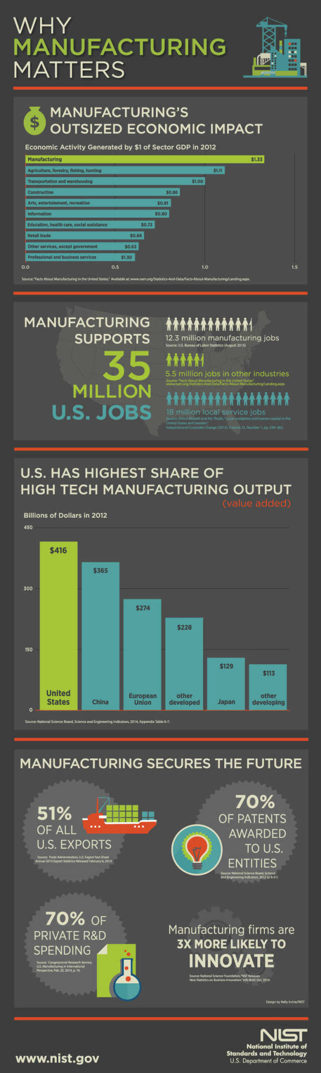 Why Manufacturing matters - infographic