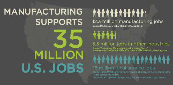 Manufacturing in the US