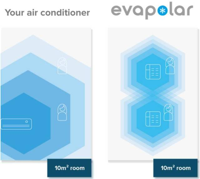 Evapolar- first personal air conditioner (4)