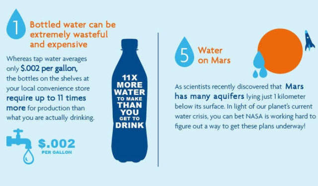 facts about our Water