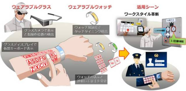 Augmented Reality Keyboard on your Forearm (2)