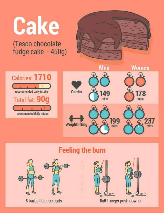 The Energy You Need To Burn Off 8 Junk Foods (3)