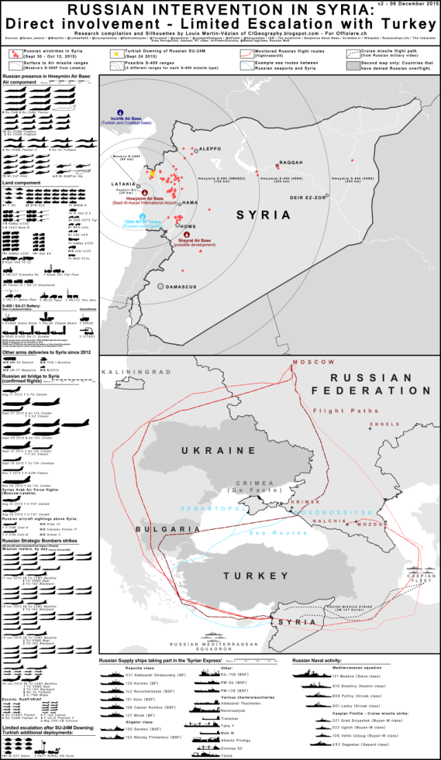 The Russian Intervention in Syria in one simple infographic