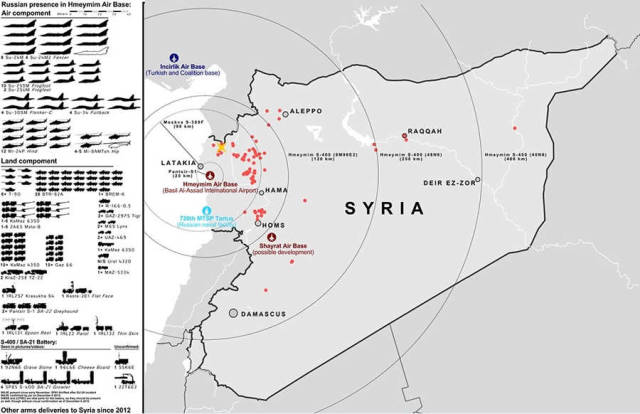 The Russian Intervention in Syria