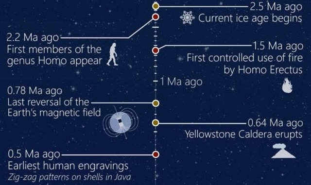 An Overview of the Beginning of Time in Astronomy
