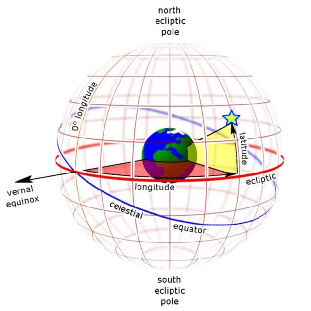 Earth-centered ecliptic coordinates