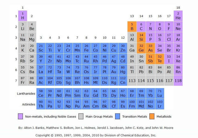 Wordlesstech 4 new superheavy elements added to the for 118 elements of the periodic table