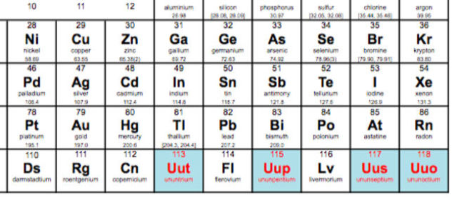 4 New Superheavy Elements added to the Periodic Table (