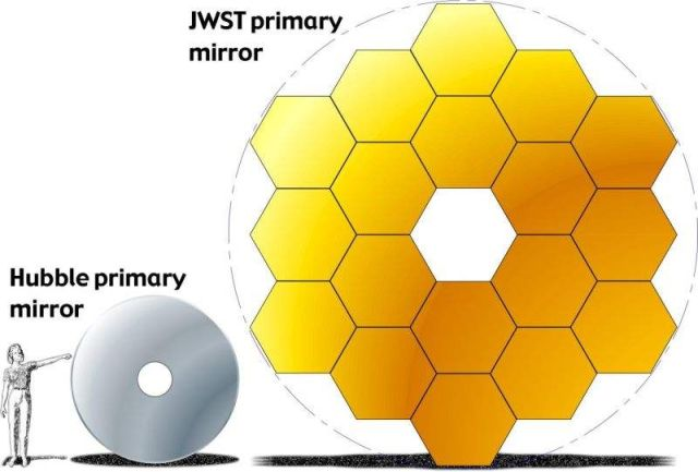 James Webb Space Telescope will become the most powerful telescope in space