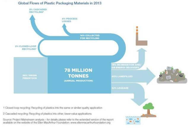 Plastic Trash to exceed Fish (2)