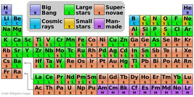 Where Our Elements Came From
