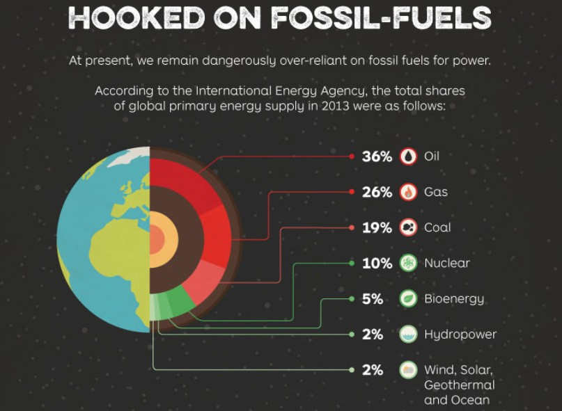 Can we end our Fossil Fuel Addiction by 2050