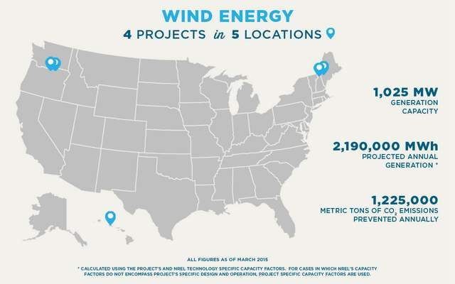 Posters from the US Department of Energy (1)