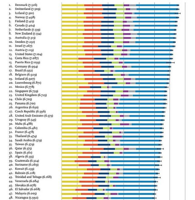 Denmark is the world's happiest country