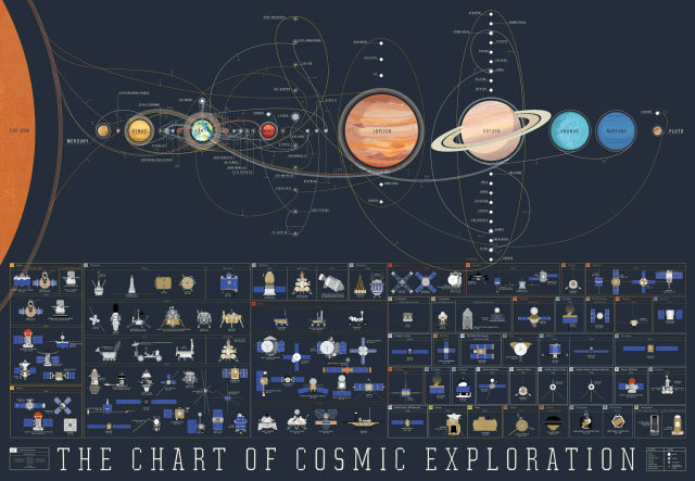 Every Mission throughout our Solar System in a Map