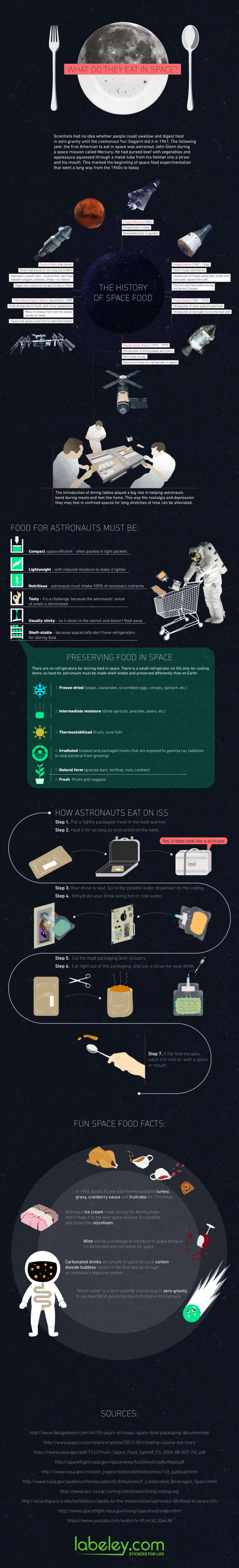 What do they Eat in Space infographic