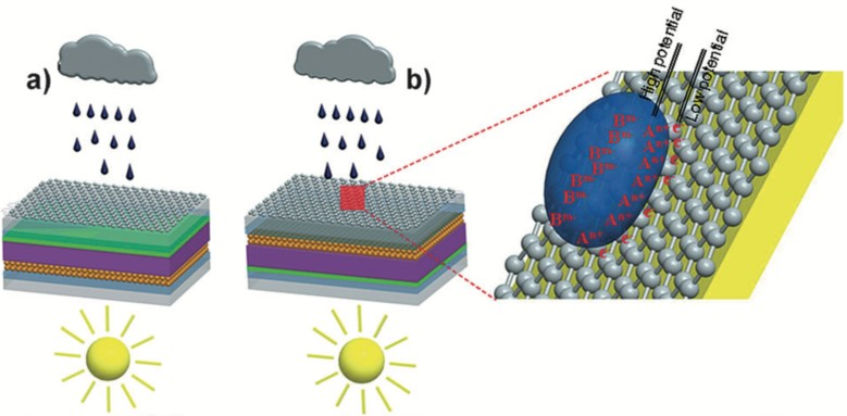 A Solar Cell that produces power by Sun and Rain