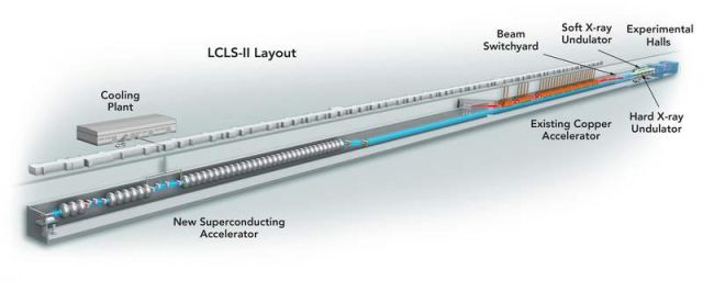 LCLS, Most powerful X-ray laser