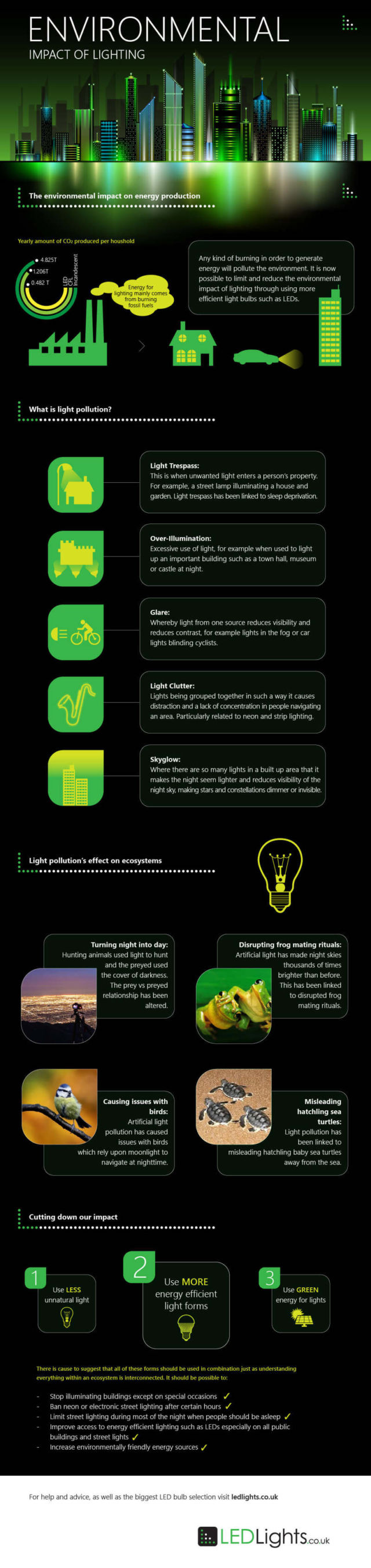 Environmental Impact of Lighting - infographic