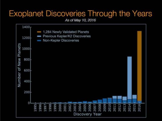 The chart shows the number of planet discoveries by year