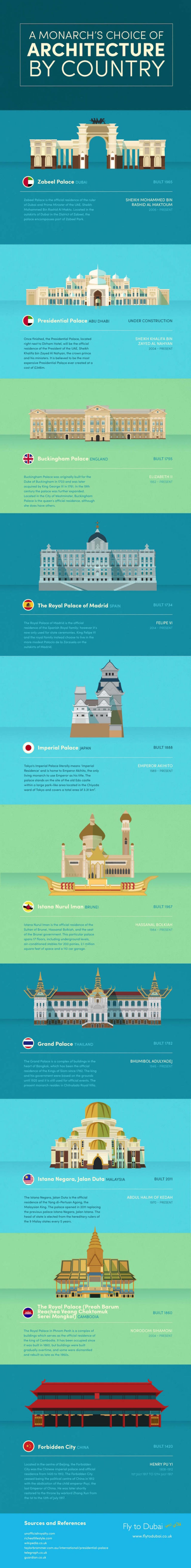 Monarch's Architecture by Country, infographic