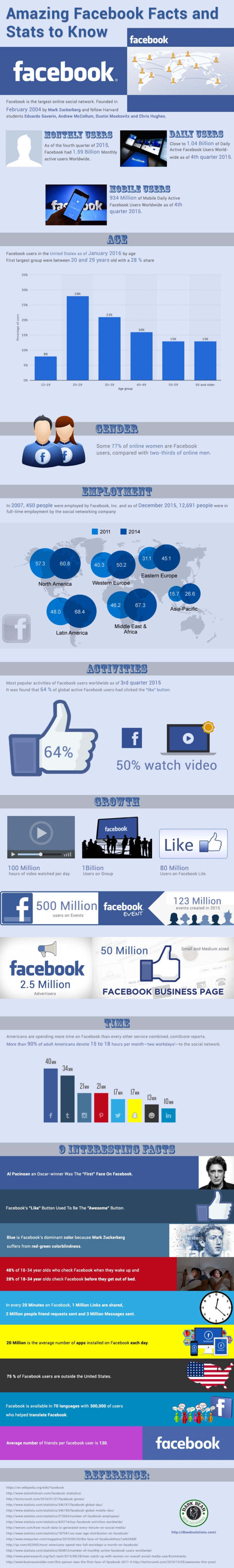 Amazing Facebook Facts - infographic