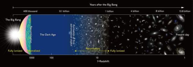 The major milestones in the evolution of the Universe since the Big Bang