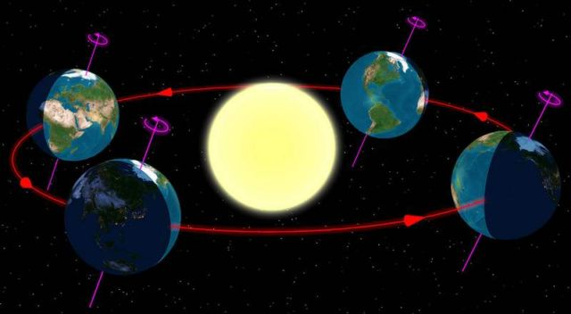 Diagram of the Earth's seasons as seen from the north