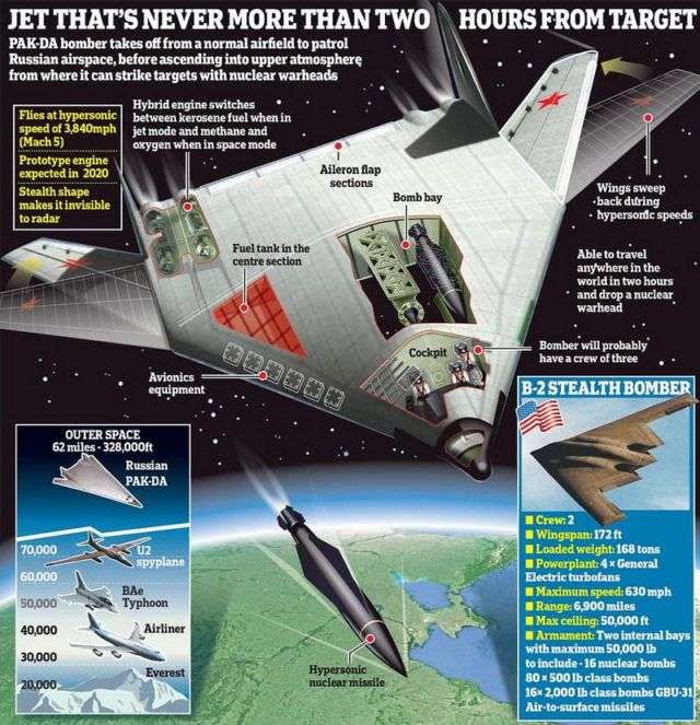 Russia's next gen Hypersonic Stealth bomber