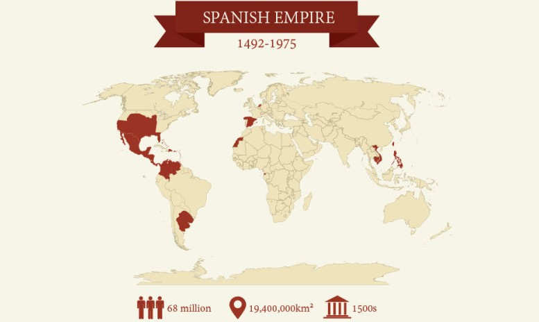 empires of history