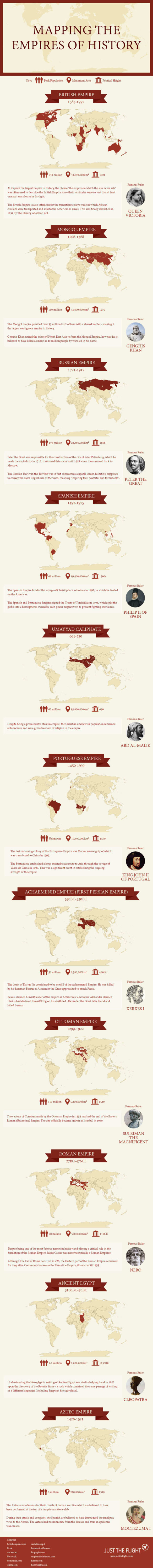 Mapping the Empires of History