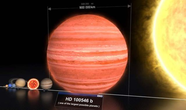 The Sizes of different Planets and Stars