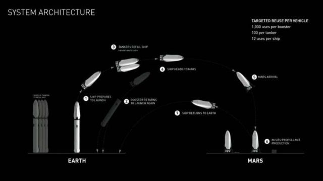 Elon Musk unveils his ambitious plan for colonizing Mars (6)