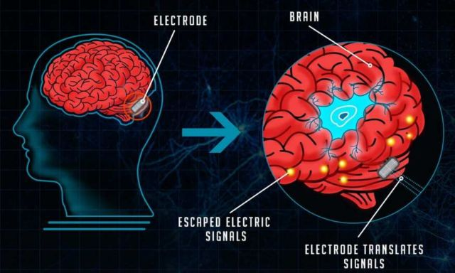 Machines soon will be controlled by your Thought