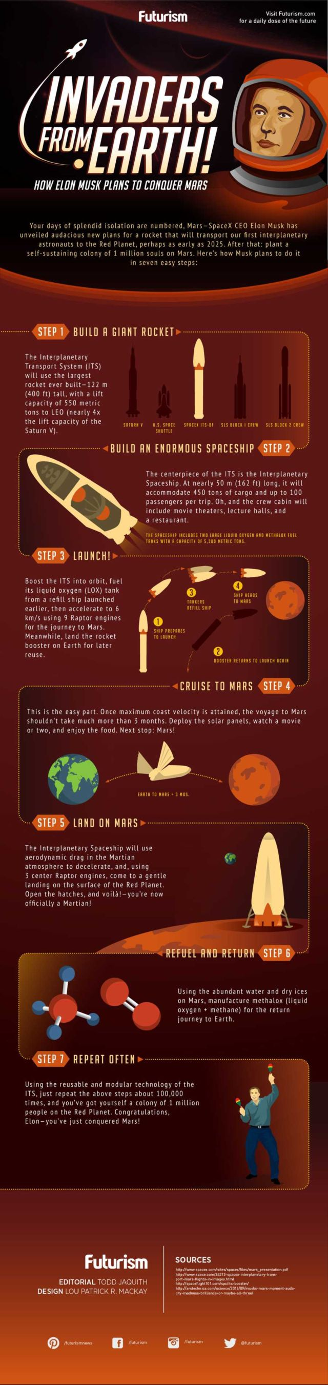 Mars- Invaders from Earth infographic