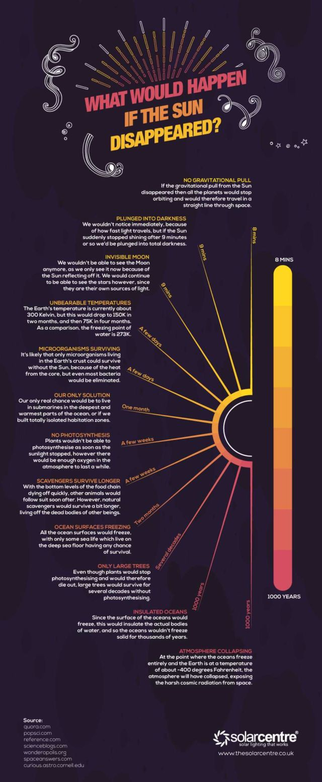 What would happen if the Sun disappeared