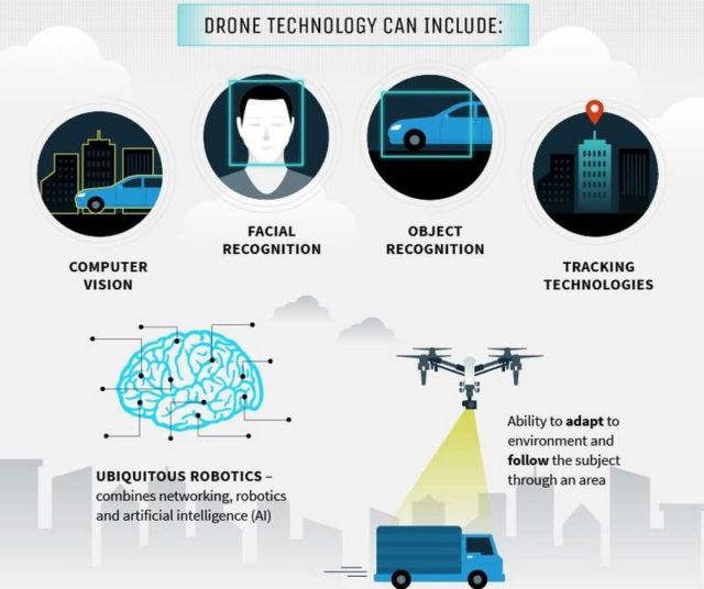 about Drones