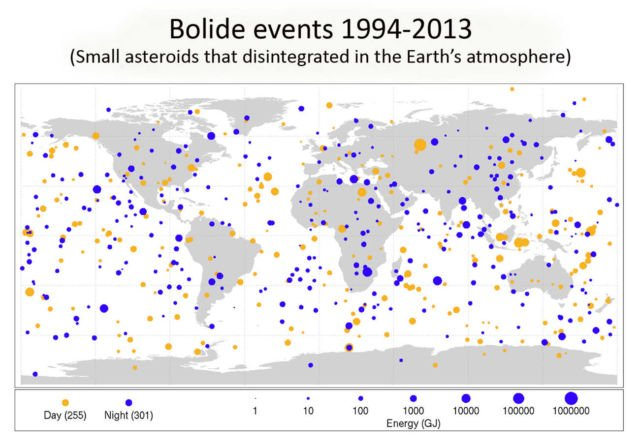 Frequency of small asteroids roughly 1 to 20 meters in diameter impacting Earth's atmosphere