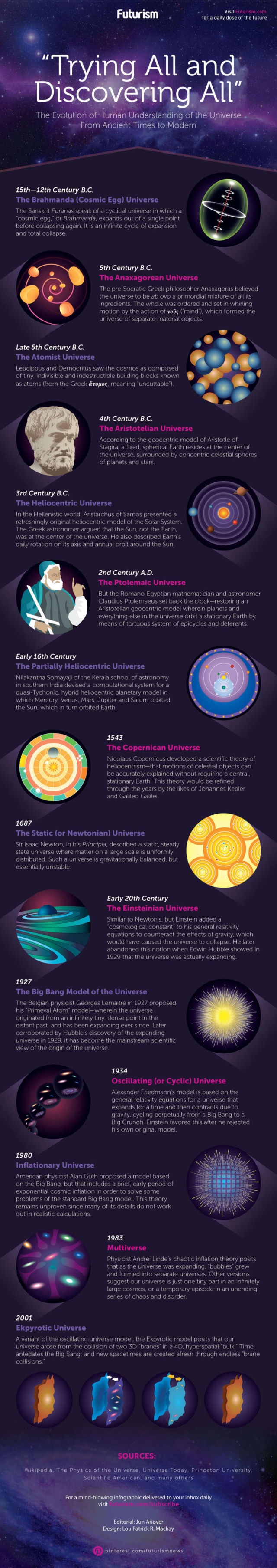 The Evolution of Human Understanding of the Universe