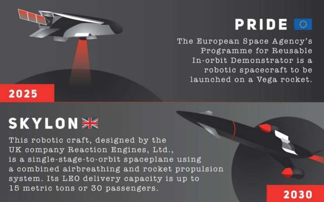 Timeline of Space Planes
