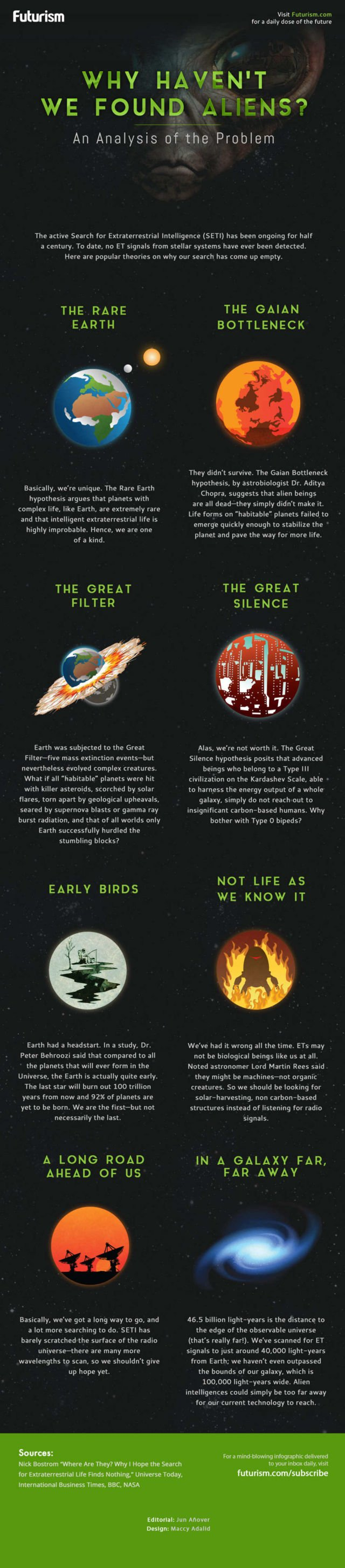 Why Haven't We Found Aliens - infographic