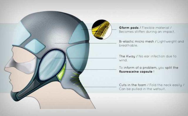Flexible Surfing Helmet (3)