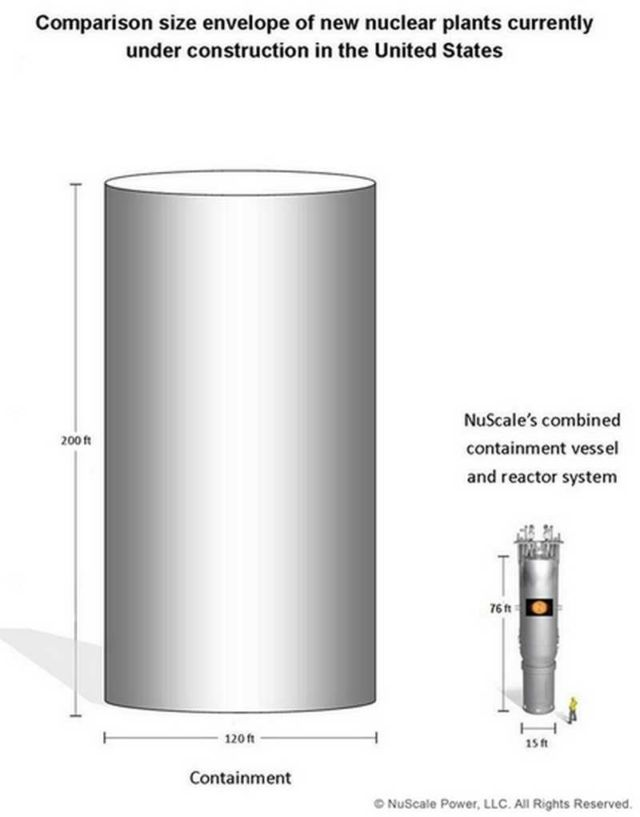 Small Modular nuclear Reactor