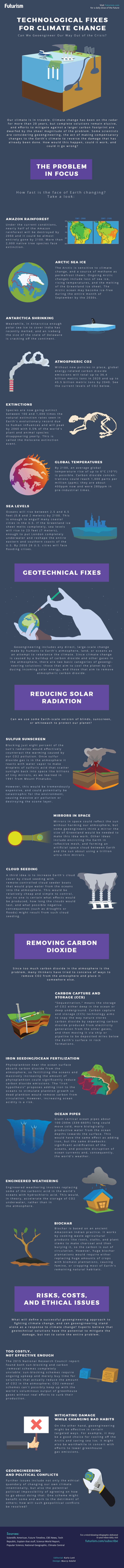 Technological Fixes for Climate Change - infographic