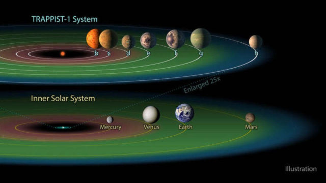 7 Earth-sized planets have been discovered 5