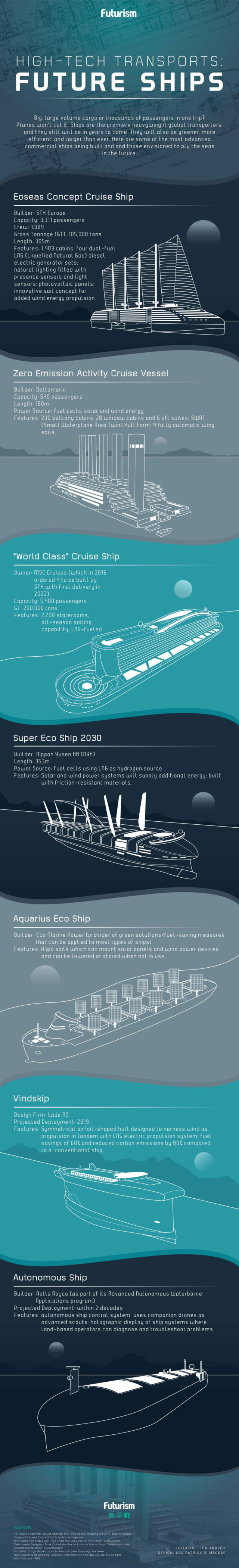 High Tech Transports Ships of tomorrow - infographic