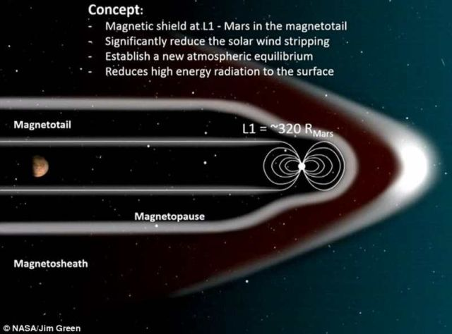 A Giant Magnetic Field to make Mars Habitable