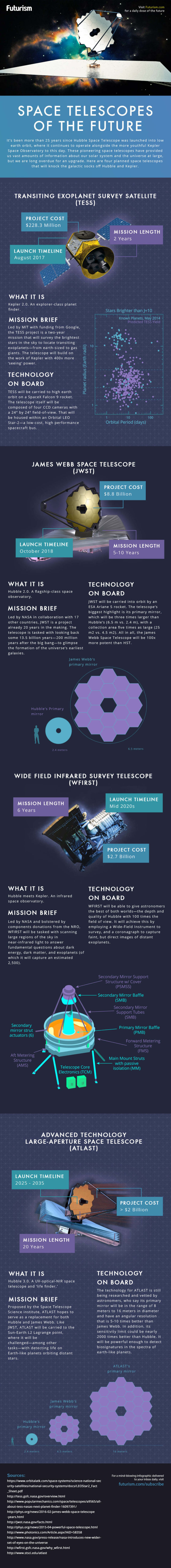 The Space Telescopes of the future - infographic